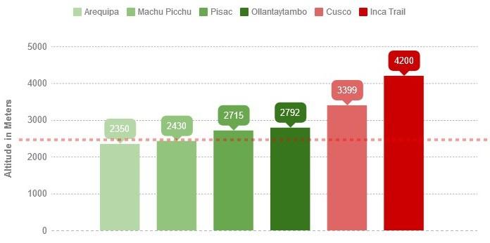 Altitude comparison chart